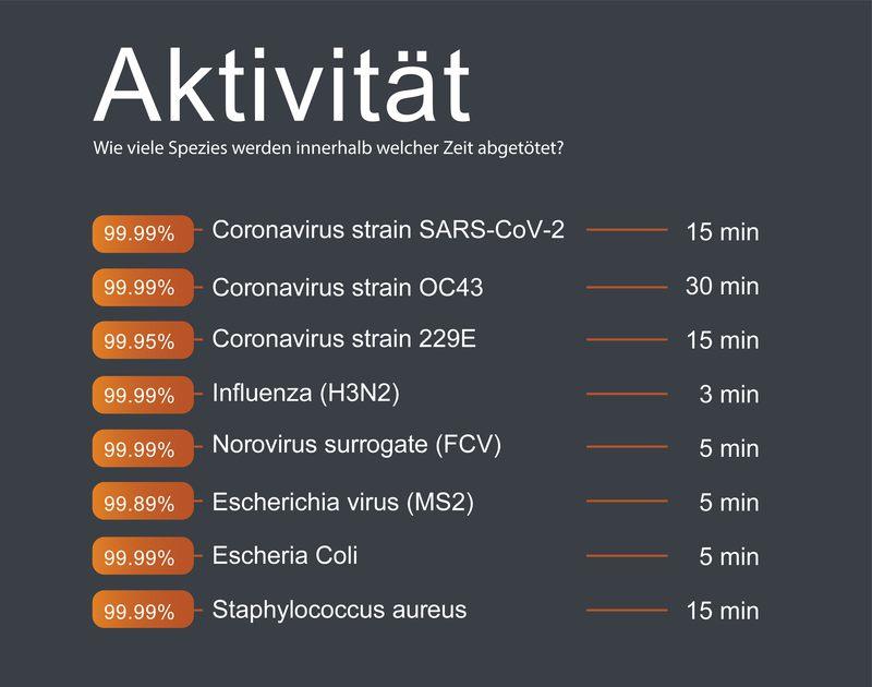 antivirale Aktivität